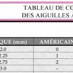 Correspondance tricot anglais français